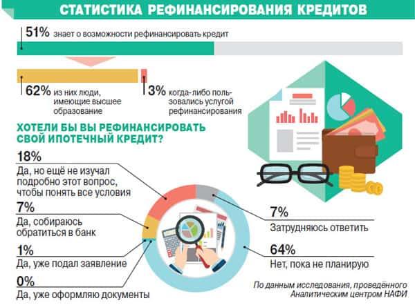 Статистика: процент граждан, которые подают заявки на рефинансирование