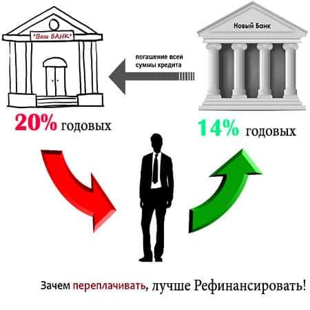 Суть перекредитования займа